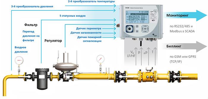 Схема применения корректора EK280