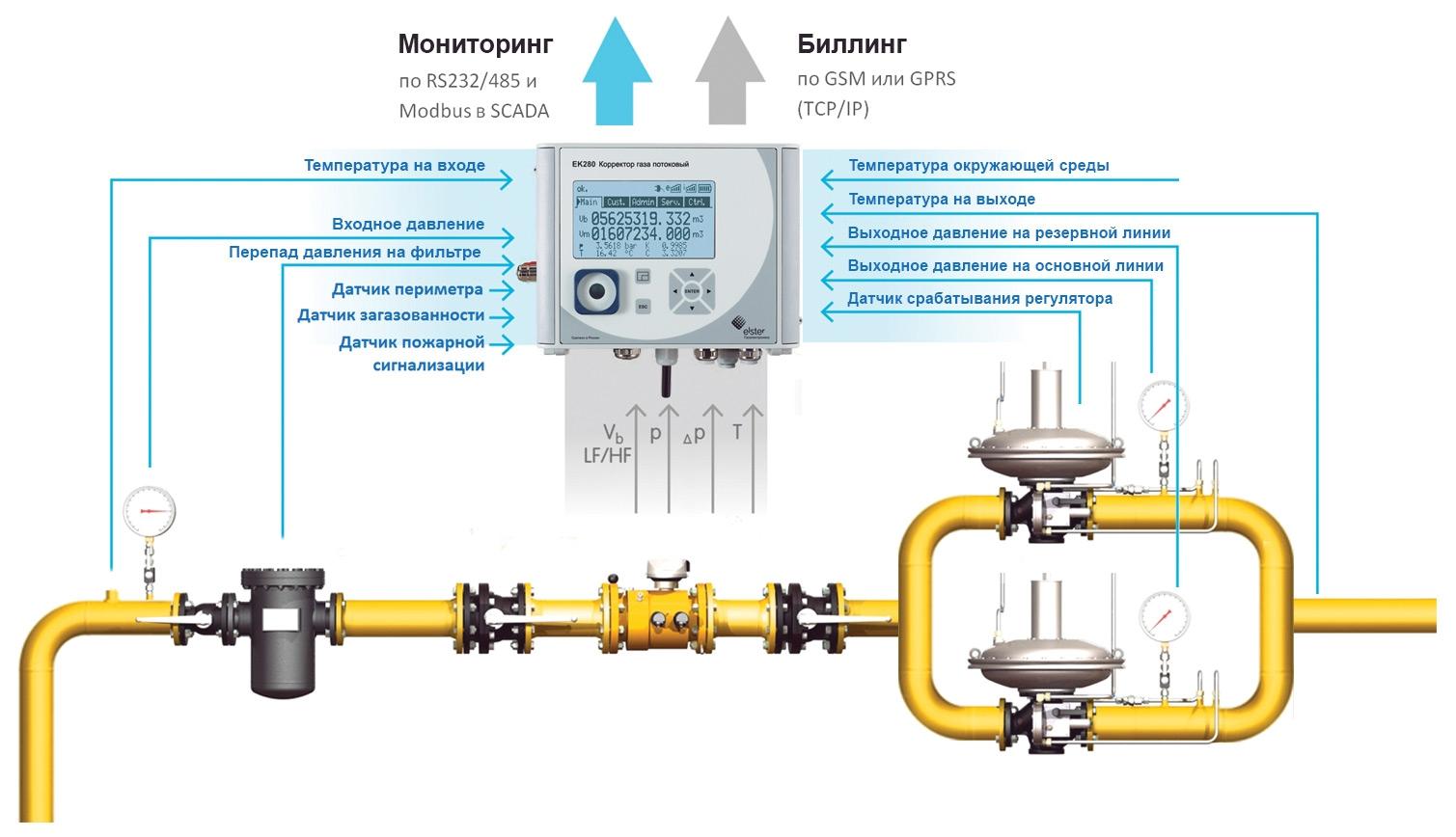 Потоковые корректоры газа