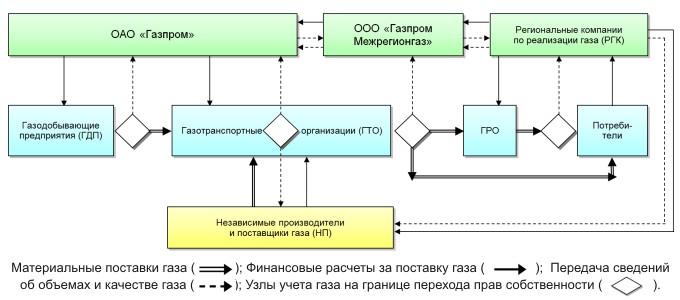 Логистика природного газа в Единой системе газоснабжения