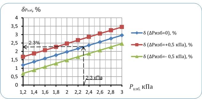 Поправка δPизб, обусловленная избыточным давлением в газопроводе. Ризб = 2,3 кПа и его отклонением ΔРизб = ±0,5 кПа