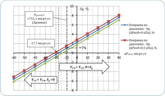 Поправки приведения объема газа к стандартным условиям, обусловленные изменением Ратм при Ризб = 2,3 кПа и ΔРизб = ±0,5 кПа (температура принимается Т = +20 °С)
