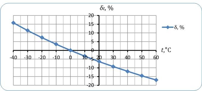Рисунок 5— Относительная погрешность (поправка) приведения объема газа кстандартным условиям, обусловленная изменением температуры— δt(давление принимается Р = 760,127 мм.рт.ст.)