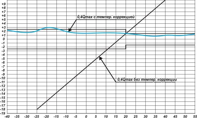 Рисунок 6— Кривая погрешности счётчиков без термокомпенсации (ВК-G6) исмеханической термокомпенсацией (ВК-G6Т) нарасходе 0,4Qмакс. при изменении температуры измеряемого газа.