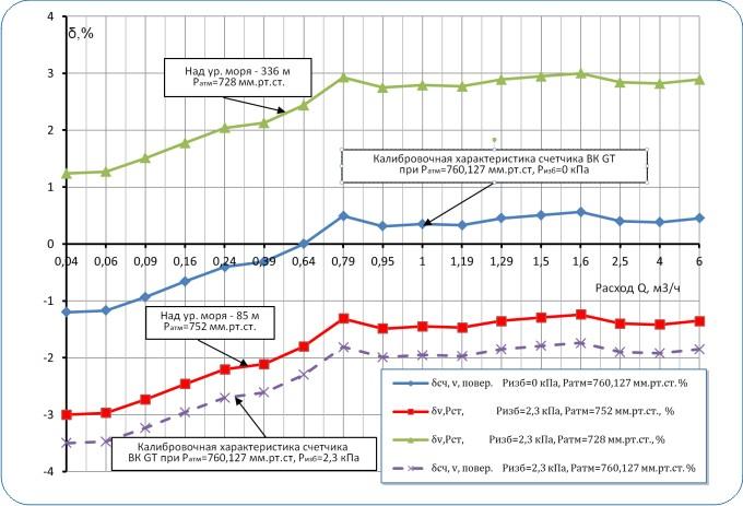 Рисунок 7— Кривая погрешности (калибровки) счетчика ВК-GT при Ризб = 0кПа (сплошная синий линия)