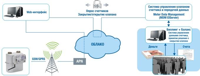Схема передачи данных со счетчика BK-GxET на сервер сбора данных поставщика газа