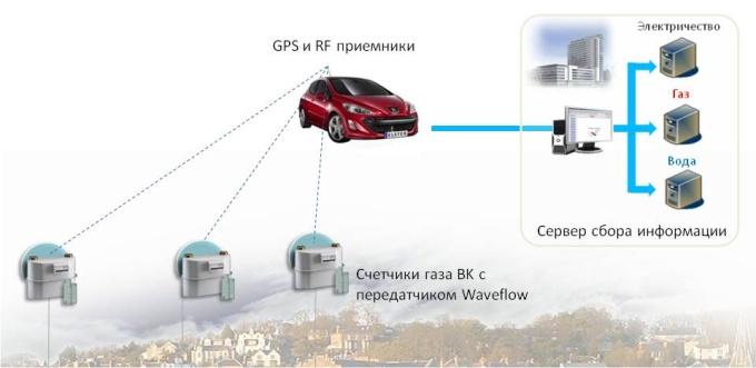 Структурная схема мобильной «объездной» системы АСД