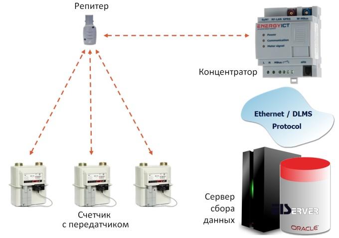 Схема сбора данных стационарной системой АСД на базе MUC