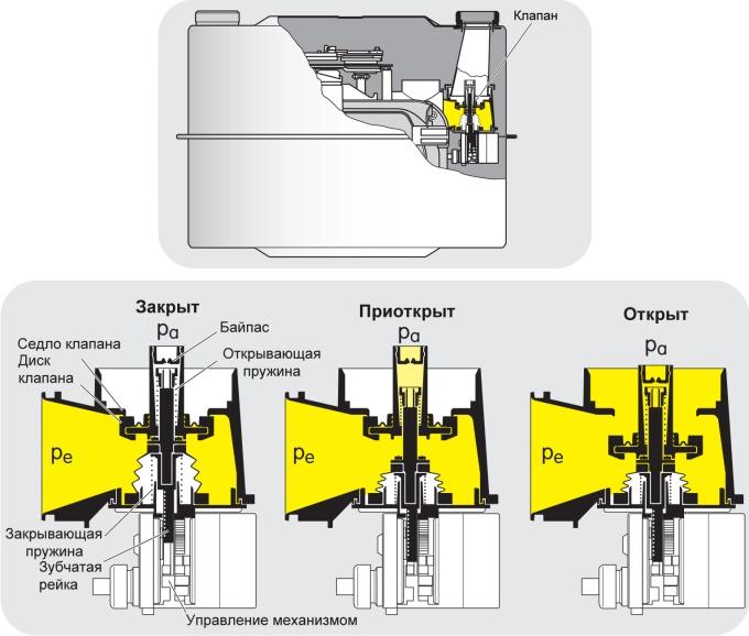 Принцип работы встроенного клапана в счетчике BK-GxET