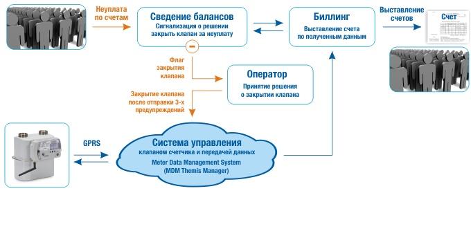 Алгоритм закрытия клапана счетчика и схема взаимодействия программного обеспечения Themis Manager с биллинговой системой поставщика газа