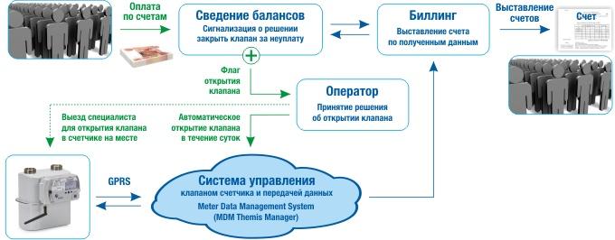 Алгоритм открытия клапана счетчика и схема взаимодействия программного обеспечения Themis Manager с биллинговой системой поставщика газа