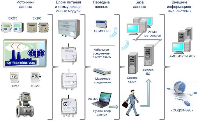 Построение распределённых систем спомощью ПТК СОДЭК®