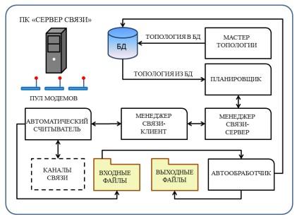 АСД содиночным Сервером Связи.