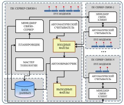 АСД сраспределённым Сервером Связи.