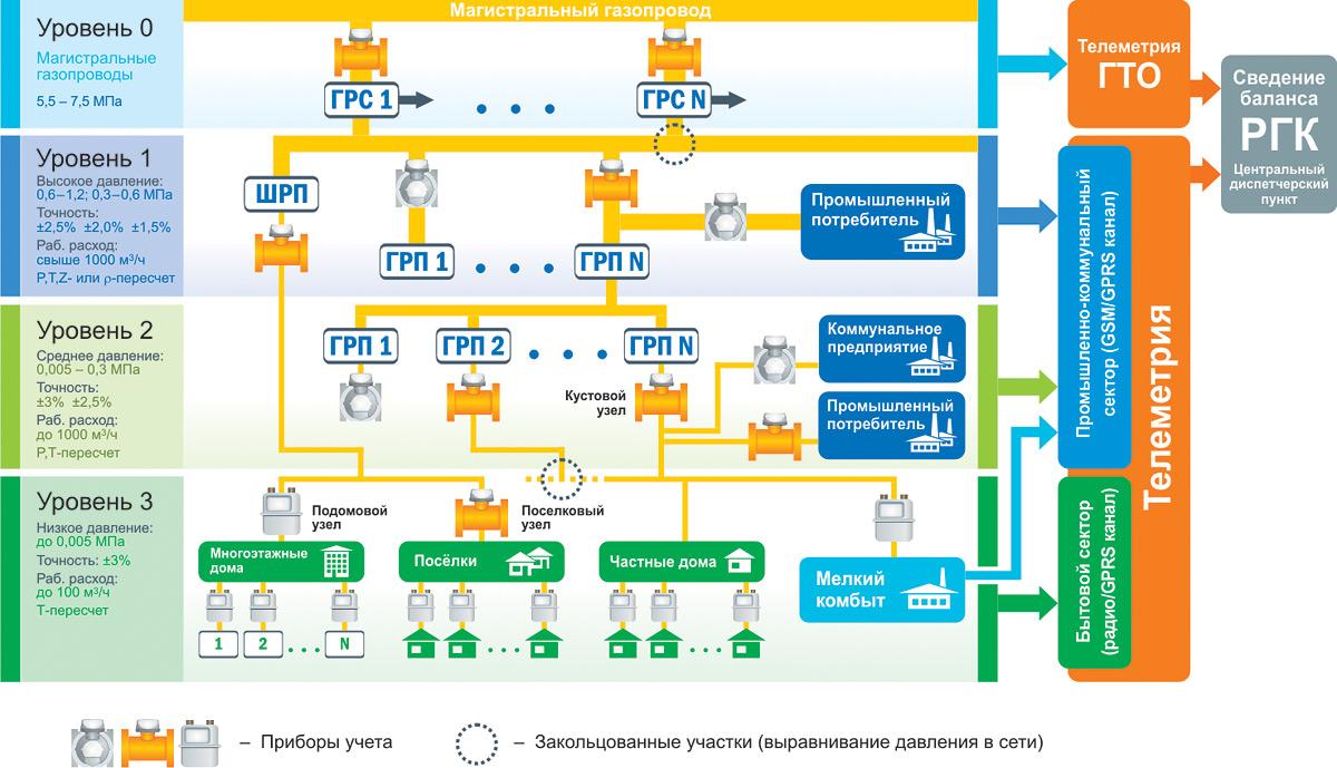 Структура единой многоуровневой системы газоснабжения и учёта газа