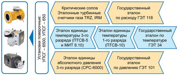 Поверка объемных расходомеров 0-го, 1-го и2-го уровней иприменяемые рабочие эталоны