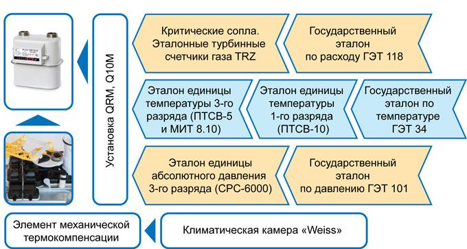 Поверка диафрагменных счетчиков ВK-G иВК-GT для потребителей 3-го уровня иприменяемые рабочие эталоны