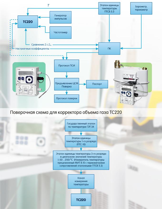 Калибровка иповерка корректоров типаТС, реализующих метод T-пересчета