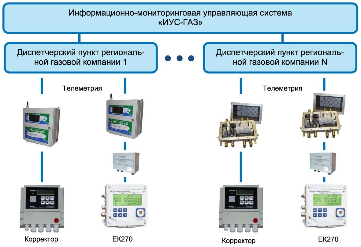Структура системы телеметрии