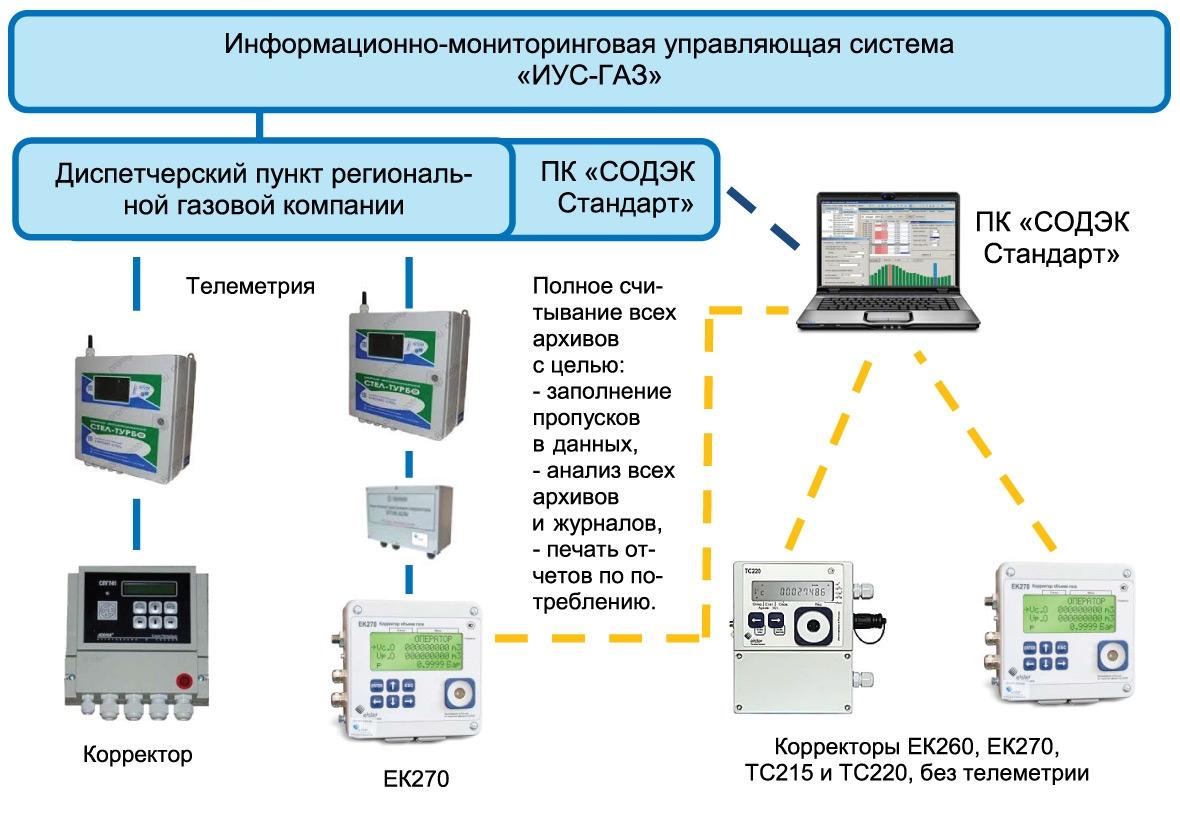 Структура системы сбора данных врегиональной газовой компании (сучётом ПК«СОДЭК Стандарт»)