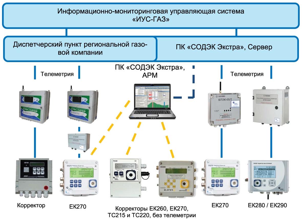 Структура системы сбора данных врегиональной газовой компании (сучётом ПК«СОДЭК Экстра»)