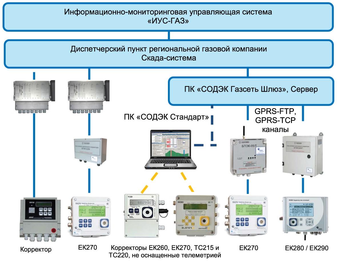 Перспективная структура системы сбора данных врегиональной газовой компании