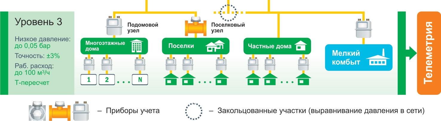 Третий уровень системы газоснабжения и учета газа