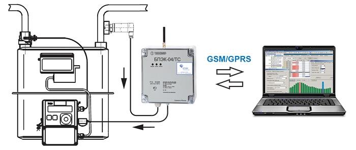 Схема подключения для интерактивной установки значения давления в корректор ТС220