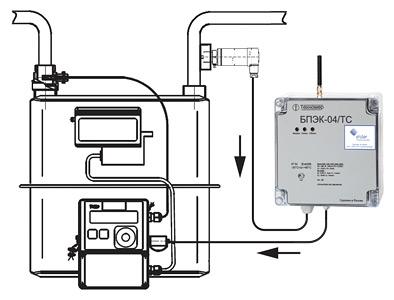 Схема подключения для автоматизированной установки значения давления в корректор ТС220
