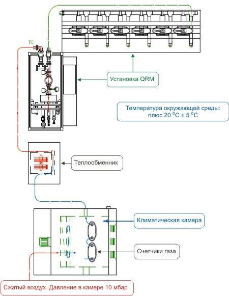 Схема подключения оборудования для проверки счётчиков ВК-GТ