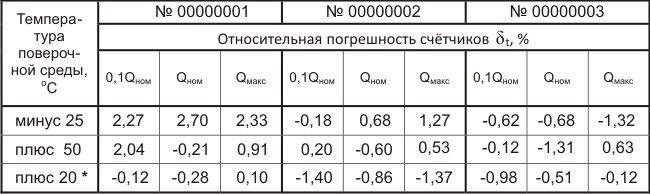 относительные погрешности счётчиков при различных температурах измеряемого газа (воздуха)