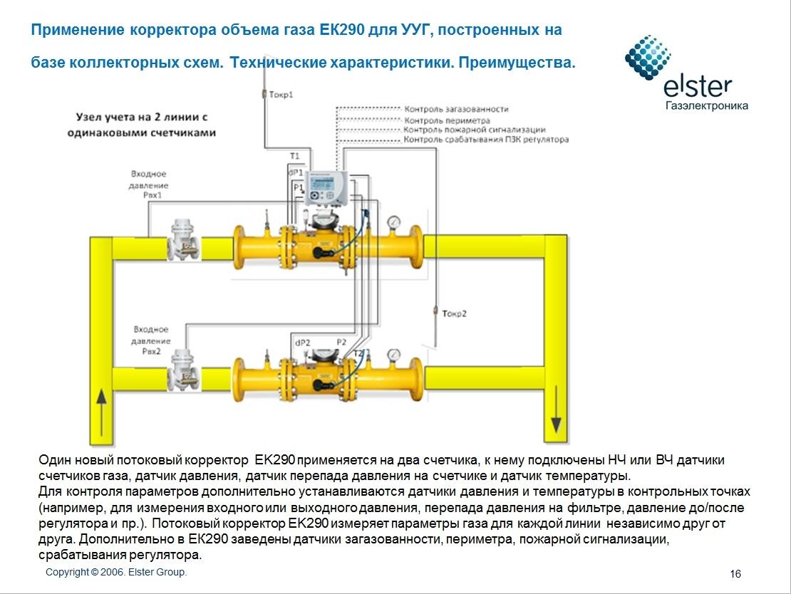 схема обработки газа на газораспределительных станциях