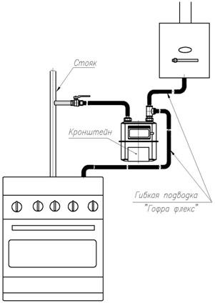 Монтаж счетчиков газа типа ВК