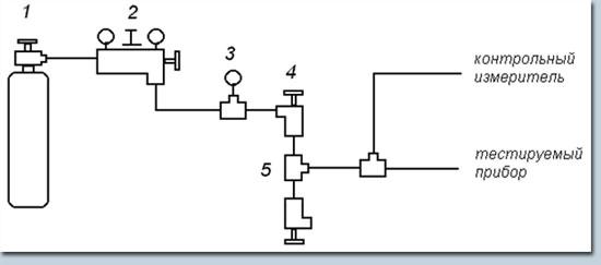 4. 1. манометр.  Генератор импульсов типа Г6-27 (GFG-3015...  Частотомер ЧЗ-85/3 (с функциями частотомера и счетчика...